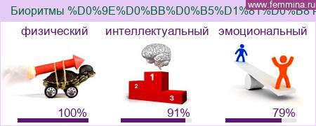 Расчитать биоритмы человека онлайн